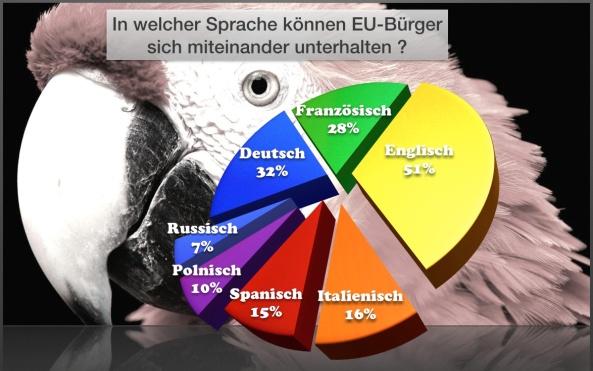 EU-Sprachkommunikation